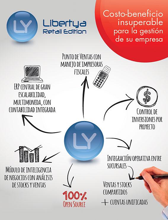 libertya-retail-publicidad-revista-v4-01